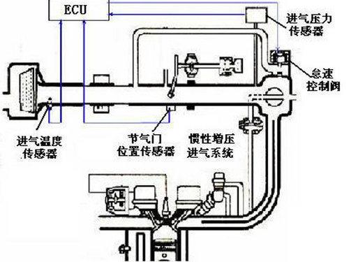 1,进气系统   进气系统主要是指节气门,进气道.