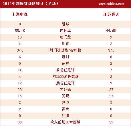 申鑫0-1江苏技术统计