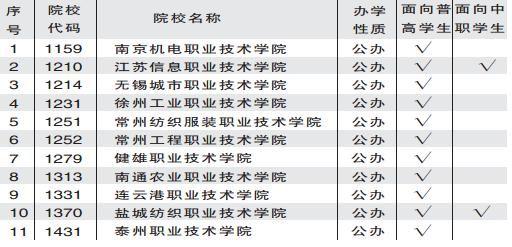 江苏省2012年新增注册入学试点院校名单