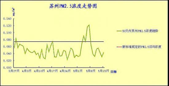 50天内苏州PM2.5数据表