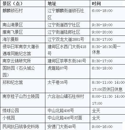 南京(27家)免收门票旅游景点(2)