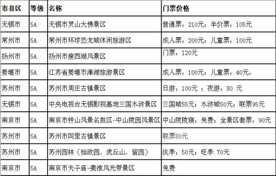江苏5A景区门票排行