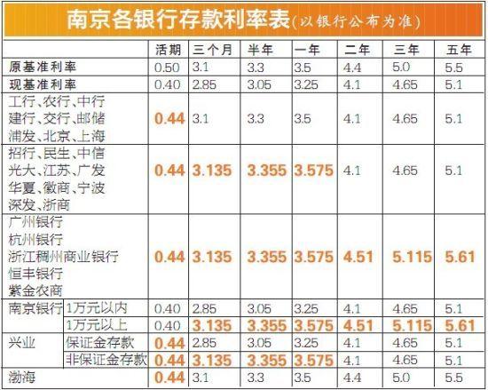 南京各银行存款利率表(以银行公布为准)