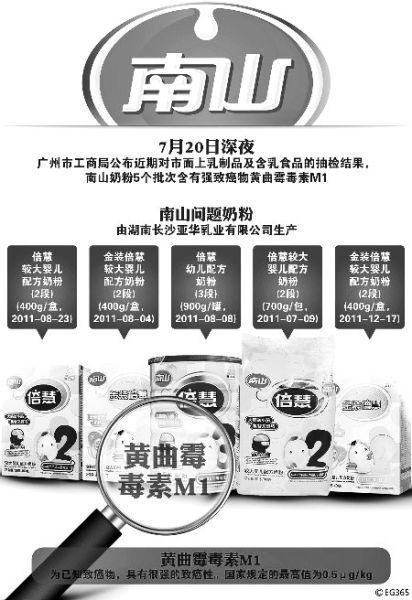 南山奶粉5批次含强致癌物