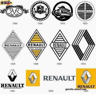 雷诺标志发展变化图