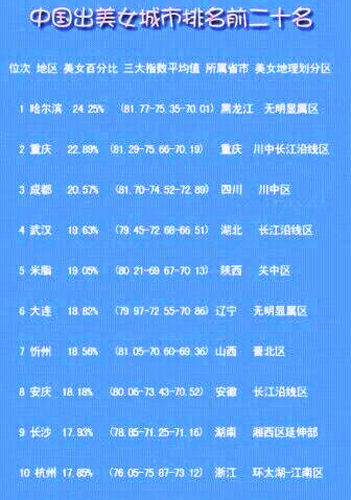 网友列中国美女城市排行:江苏城市未入前十