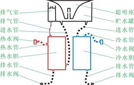 饮水机结构图中看到,蓄水槽并没有加热装置