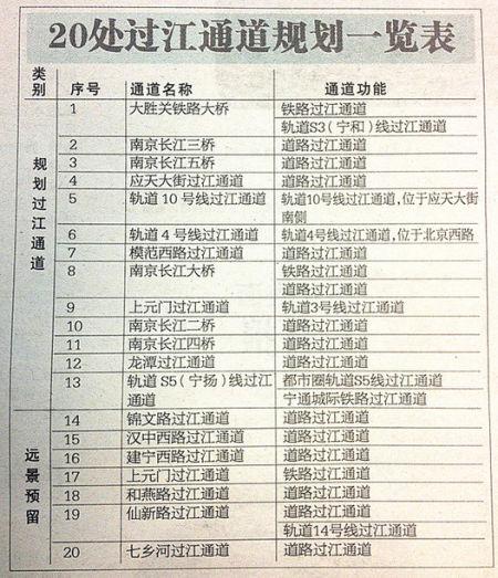 过江通道一览表