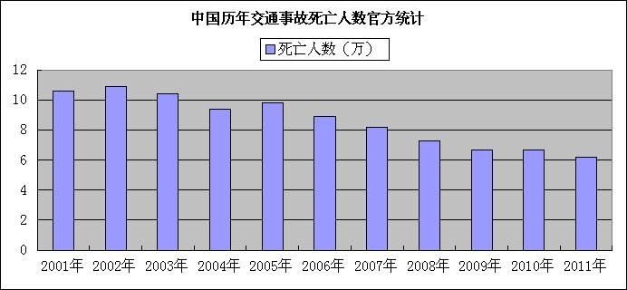 交通事故死亡人数_车祸猛于虎莫让出行成为生命的终点_江苏扬州_新浪网