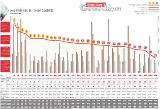 江苏gdp排行_中国各省GDP排名出炉,你的家乡排第几