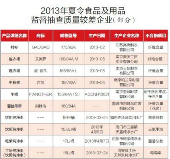 南京抽查夏季食用品 纯净水合格率仅86.4%