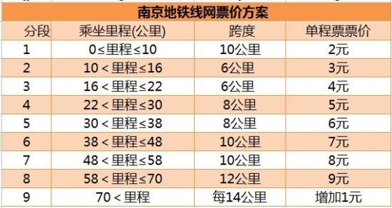 分段 乘坐里程(公里) 跨度 单程票价